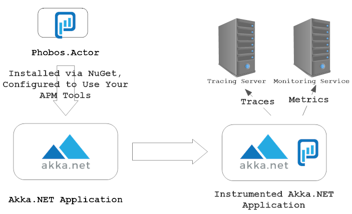 Phobos and Akka.NET integration architecture.