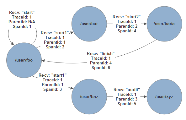 Akka.NET actors generating trace data during message processing