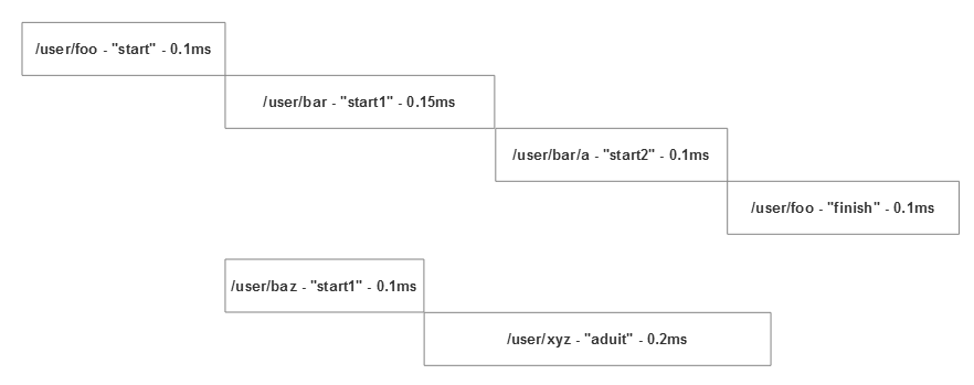 Akka.NET distributed trace graph