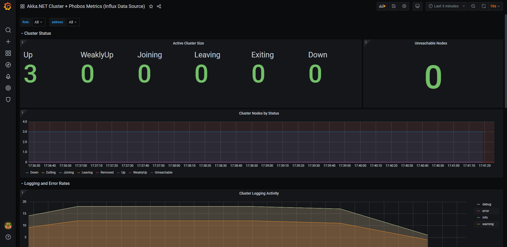 Akka.NET Cluster Overview in InfluxDB + Grafana Phobos Dashboard