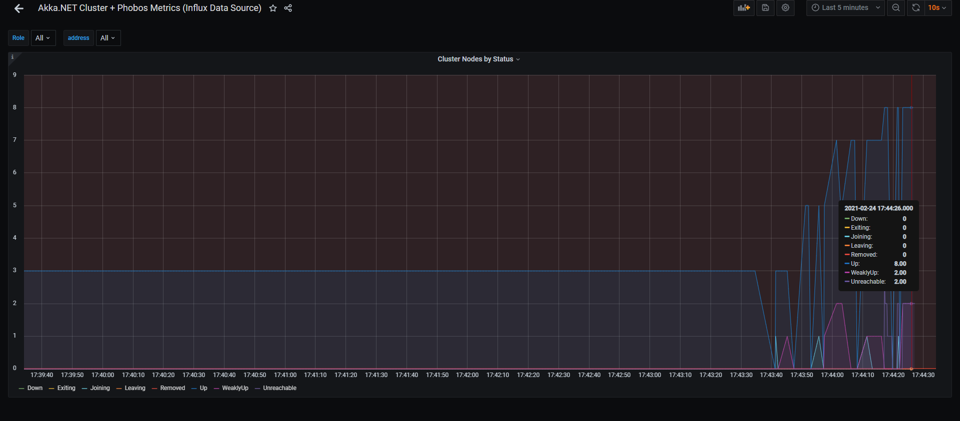 Akka.NET Cluster Membership over Time in InfluxDB + Grafana Phobos Dashboard