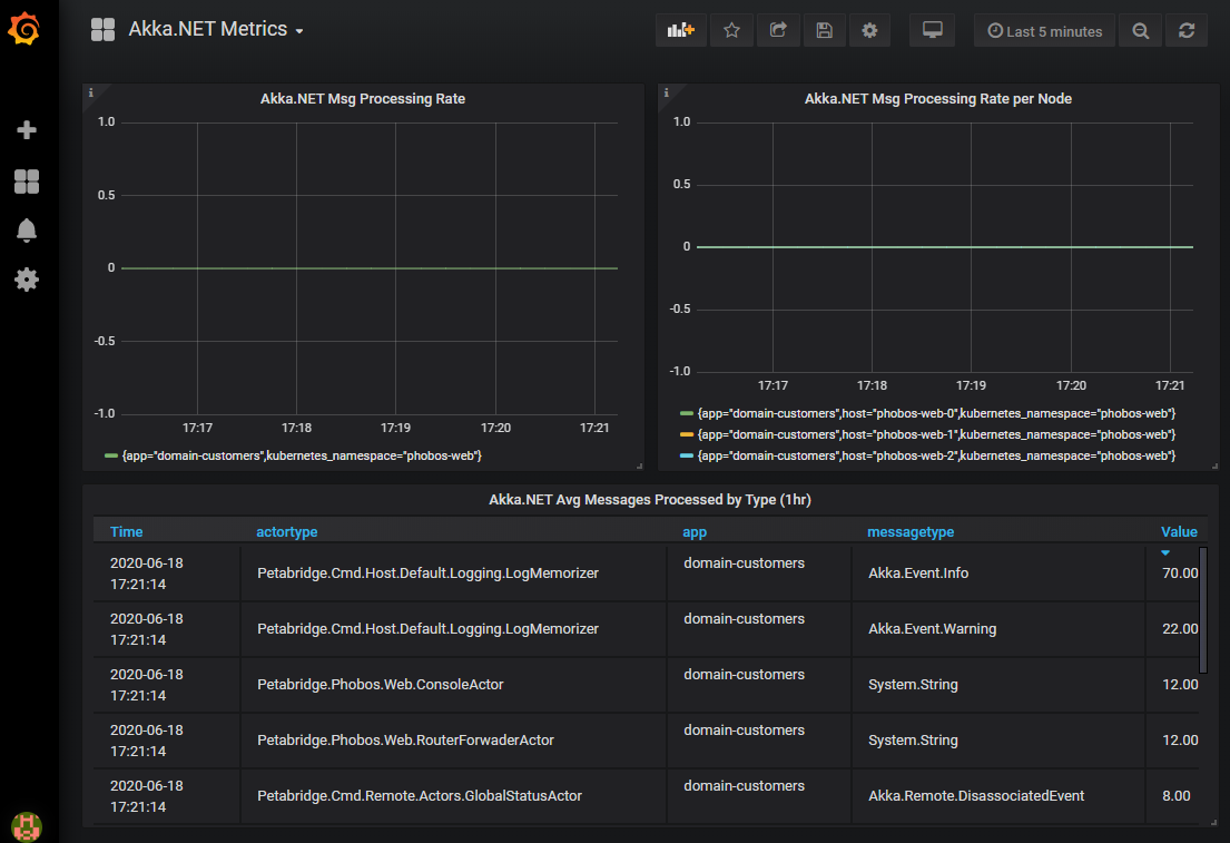 Plotting Akka.NET data using Phobos and Prometheus on Grafana